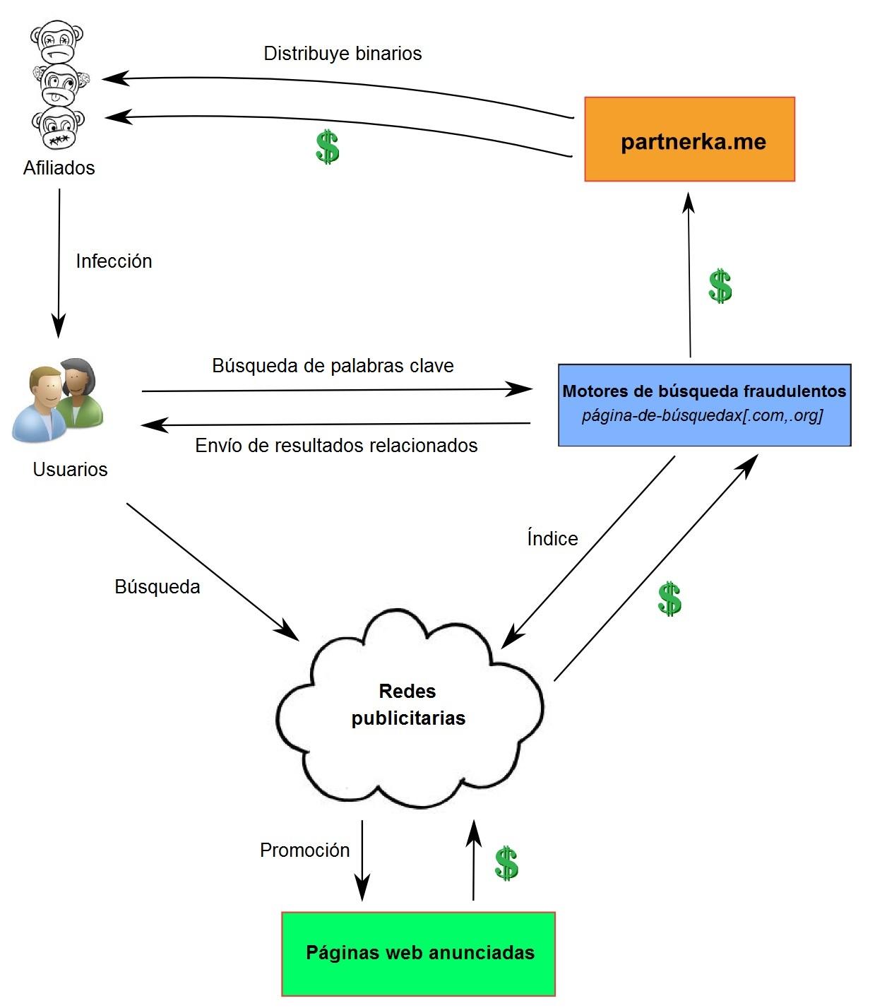 Partnerka_ecosistema