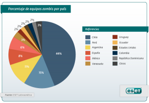 ESET España - Descubierta red de botnets más activa en países de habla hispana: Dorkbot
