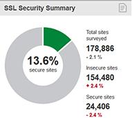 eset-nod32-seguridad-certificados-ssl-webs-vulnerables
