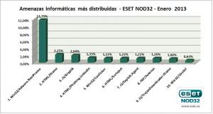 eset_nod32_antivirus_ranking_enero_2013