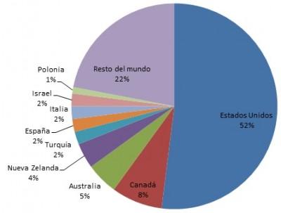 grafico