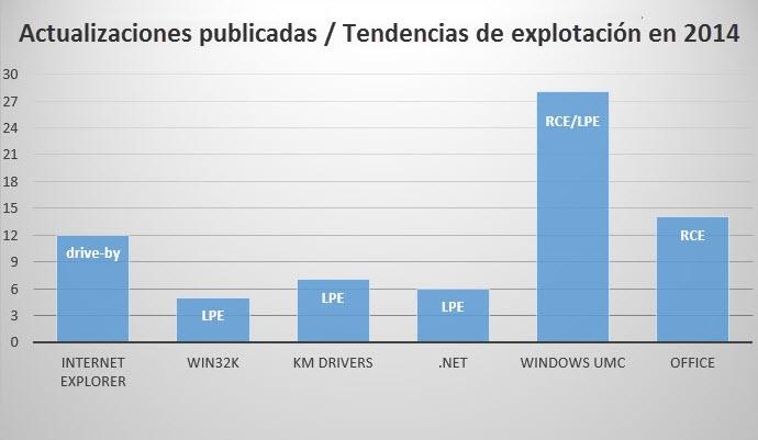 actualizaciones_tendencias