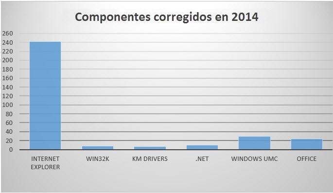 componentes_corregidos
