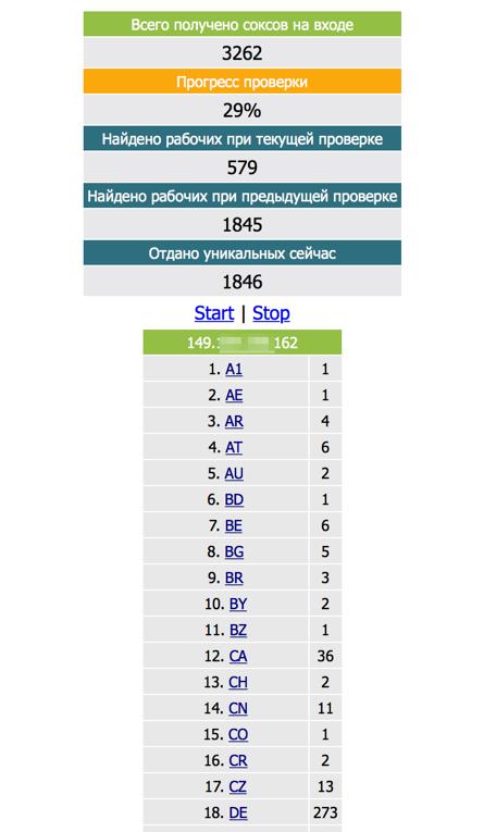 Panel mostrando el estado de los proxies presentes en diferentes países