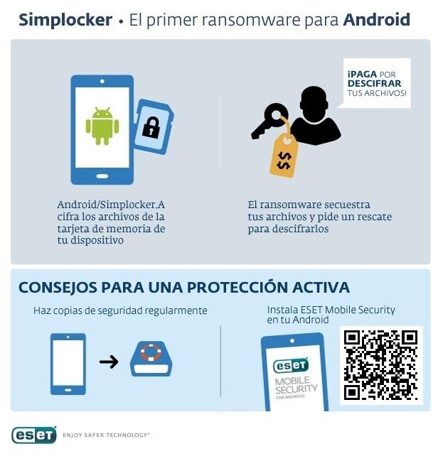 infografia simplocker