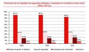 ESET España - Inteco