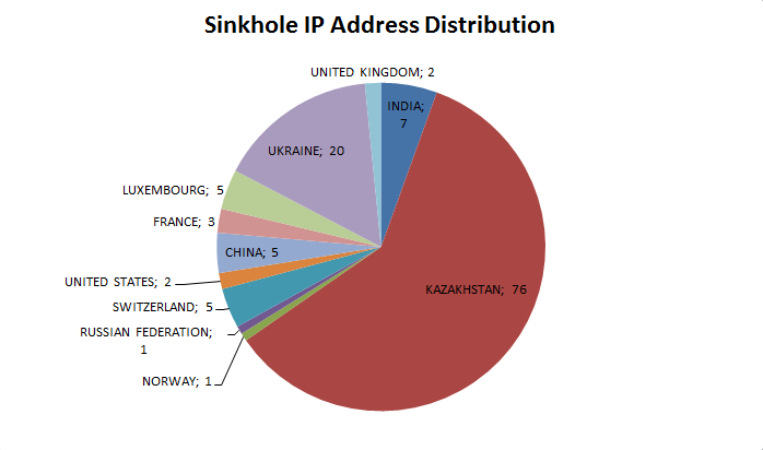 sinkhole_distribution