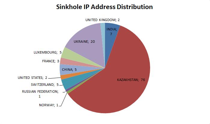 sinkhole_distribution